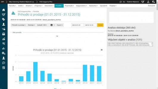 Primer izpisa poročila, ki smo ga uporabili pri poročanju o komisjski prodaji - letni prihodki v grafični obliki. Na sliki so številke namenoma zakrite, vključuje pa to poročilo še celoten seznam naročil (če jih je manj od 200), seznam najbolj prodajanih artiklov, grafični prikaz v PIE Chart obliki za načine plačila...